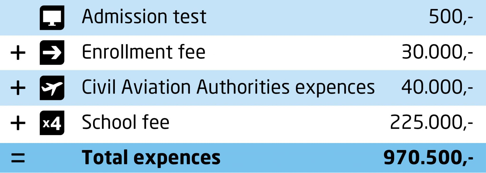 Budget with total fees for pilot education